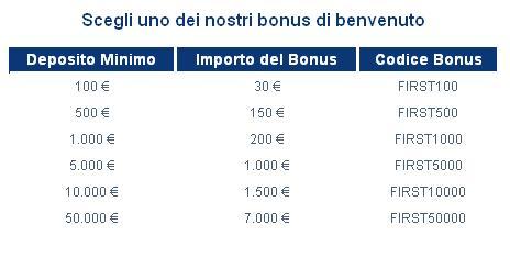 Forex gratis bonus sonder deposito 2012