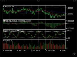 Il significato dell'indicatore forex MACD per trading su opzioni binarie