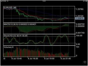 Il significato dell'indicatore forex RSI per trading su opzioni binarie