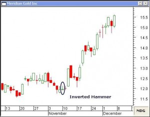 Come sfruttare candlestick hammer trading system