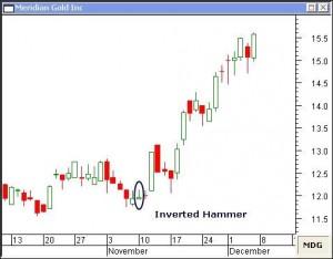 Come sfruttare candlestick hammer trading system