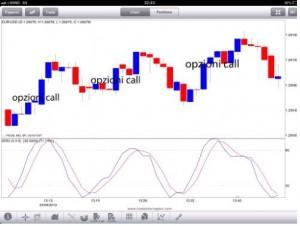 Guida come guadagnare nel trading grazie alle fasi laterali di mercato