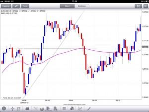 Come sfruttare le tendenze - trading system