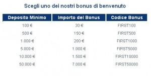 Bonus forex esclusivo 85 euro plus500