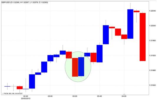 Metodo grafici trading opzioni binarie
