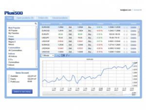Piattaforma di trading Plus500