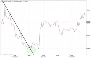 Spiegazione rimbalzo tecnico nel trading