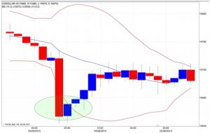 Segnali della strategia di trading macd + bollinger