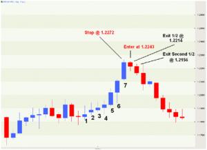 Spiegazione strategia 7 bar