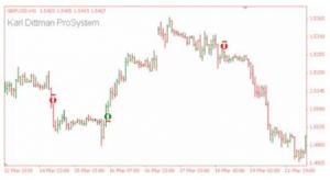 profittabile strategia di trading Karl Dittman
