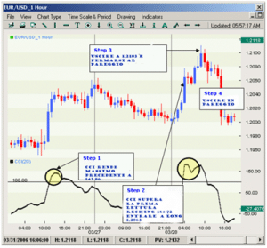 trading pratico sistema ITC