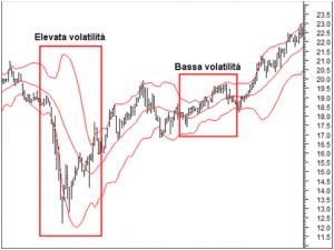 La volatilità è importante nelle opzioni binarie