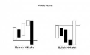 Illustrazioend el modello Hikkake, trading system