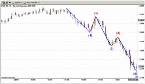 Strategia di trading con onde di Elliot e Fibonacci