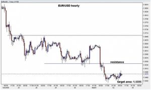 Sfruttare le valute forex nel trading binario