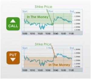 Come fare trading con le opzioni sopra/sotto