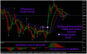Spiegazione sistema trading Bill Williams
