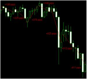Spiegazione strategia trading con lacune