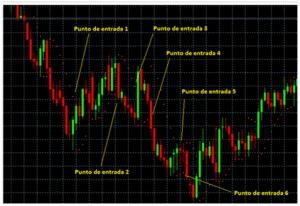 Spiegazione tecnica trading su parabolic SAR
