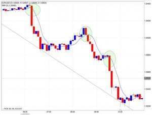 Stretegia trading opzioni binarie a 5 minuti