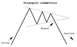 Formazioni triangoli utili nel trading opzioni binarie