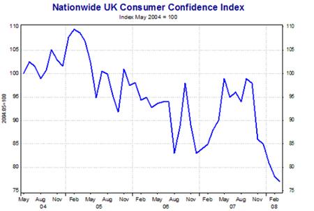 Indice fiducia consumatori