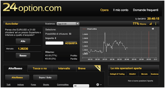 Come investire in opzioni binarie su 24Option