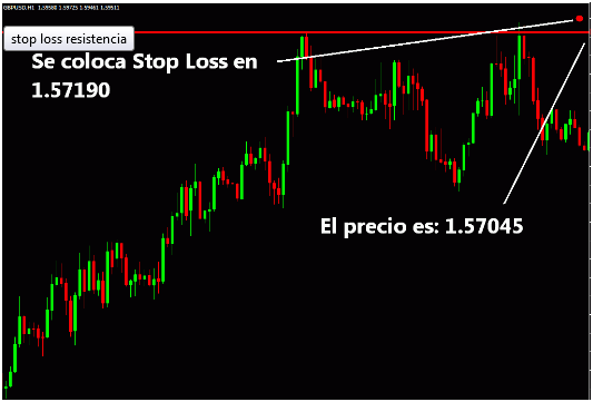 Come utilizzare stop loss chartist