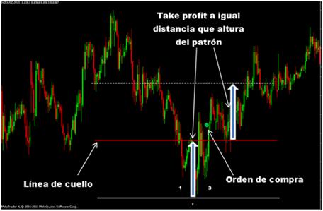 Strategia trading spalla testa spalla