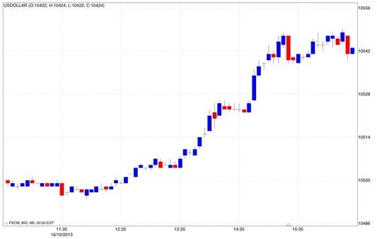 I segreti del trading in opzioni binarie