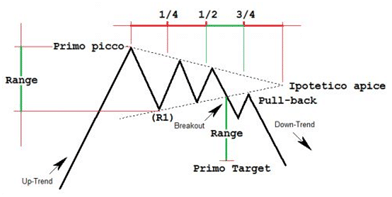strategia triangolo opzioni binarie come cercare lavoro da casa