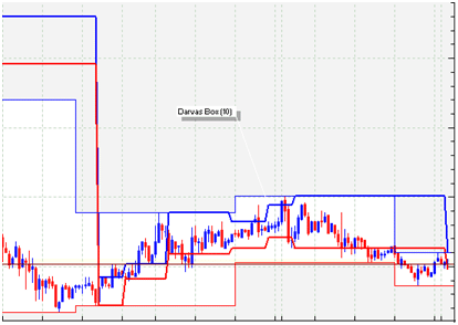 Grafico forex Darvas Box Theory