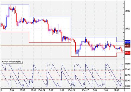 Indicatore trading Aroon