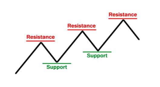 Grafico resistenza