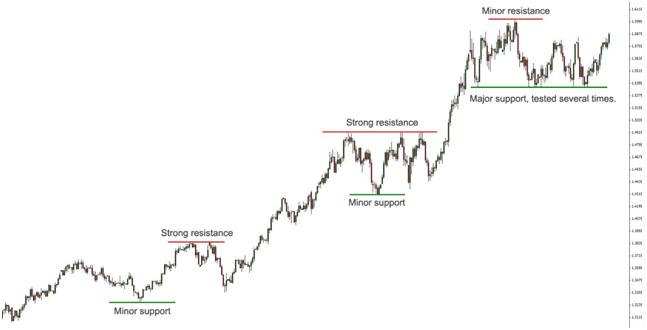 Spiegazione trading online