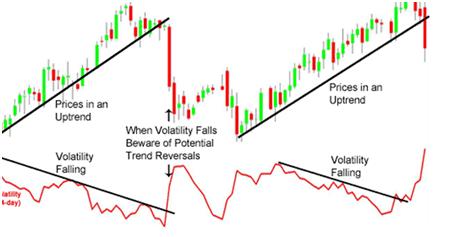 Forex indicatore di volatilita