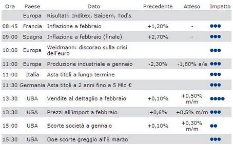 Opzioni binarie dati macroeconomici