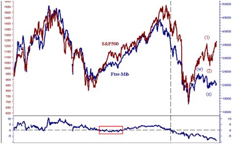 Opzioni binarie indicatore Ftse100