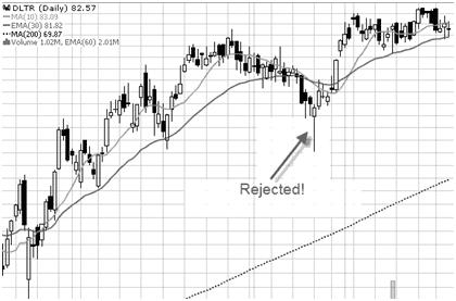 Segreti trading gamma ristretta