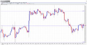 trading opzioni binarie del giorno 16 gennaio 2014