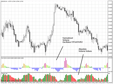 Analisi del volume forex