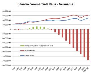 Bilancia commerciale trading