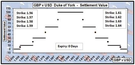 Duca di York strategia 2
