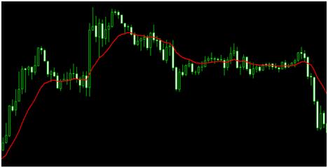 Medie mobili trading online