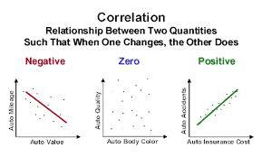 Strategia correlazione del coefficente opzioni binarie