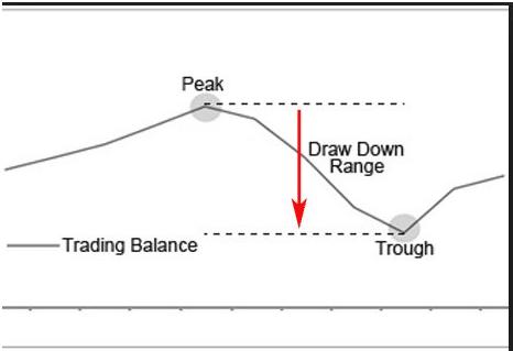 Strategia piramide opzionibinarie