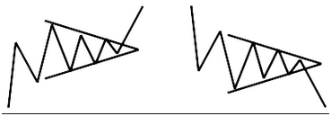 modello a cuneo trading forex