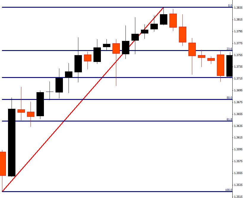 opzioni binarie strategia azione dei prezzi