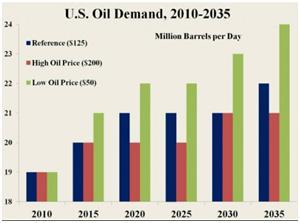 Opzioni Binarie petrolio