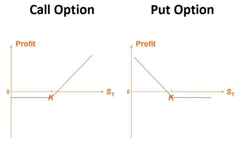 Opzioni binarie call e put spiegazione